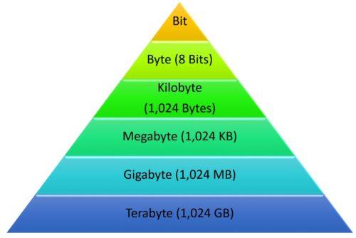 Convert Bytes to Kilobytes to Megabytes to Gigabytes to Terabytes
